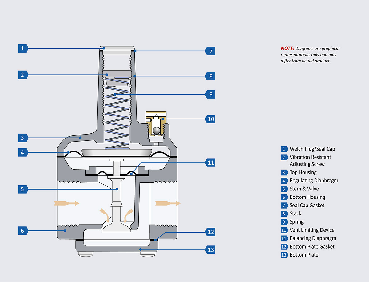 RS Series – Balanced Valve Design